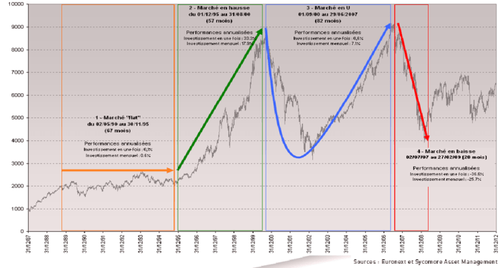 Où investir à la bourse ?